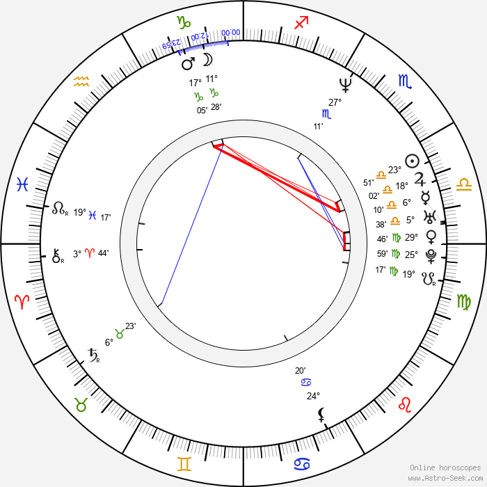 Ernie Els - Birth horoscope chart