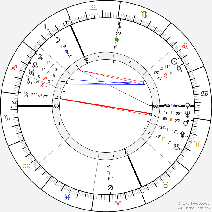 Ernie Pyle - Birth horoscope chart
