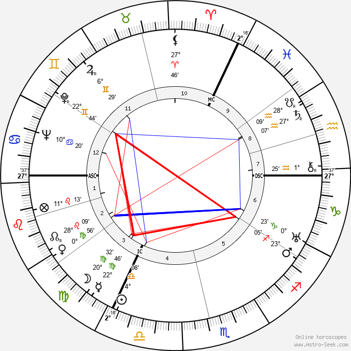 Ernst Baier - Birth horoscope chart