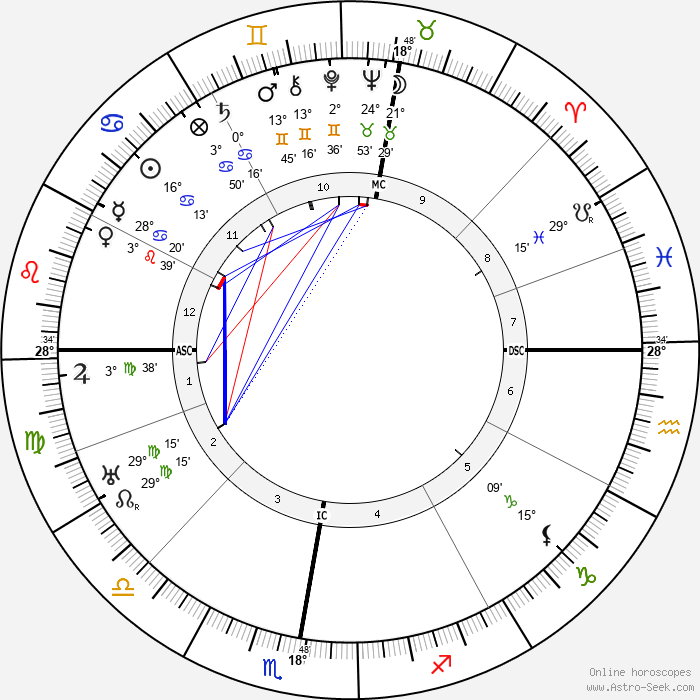 Ernst Bloch - Birth horoscope chart