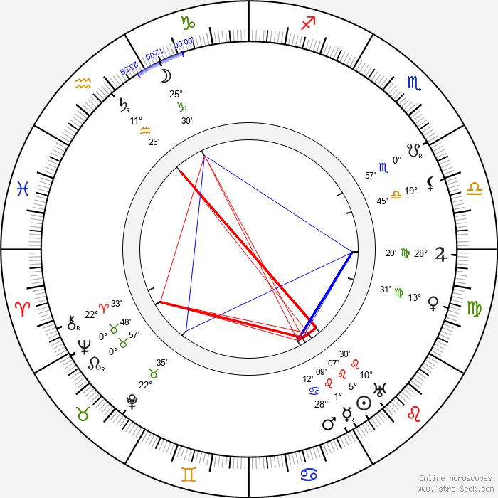 Ernst Cassirer - Birth horoscope chart