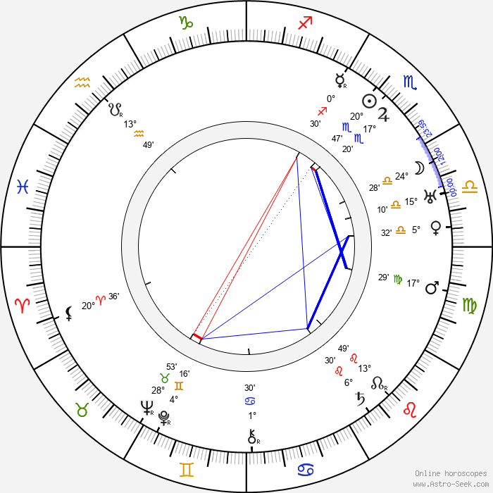 Ernst Dumcke - Birth horoscope chart