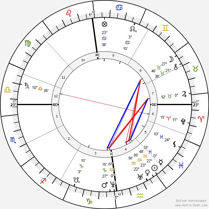 Ernst Haeckel - Birth horoscope chart
