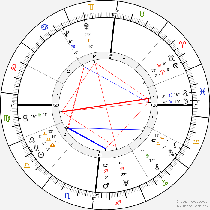 Ernst Kaltenbrunner - Birth horoscope chart