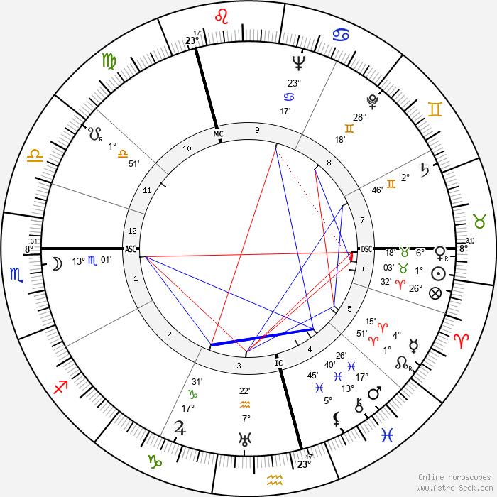 Ernst Klever - Birth horoscope chart