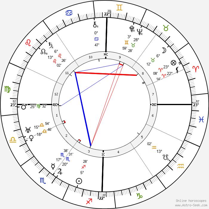 Ernst Röhm - Birth horoscope chart