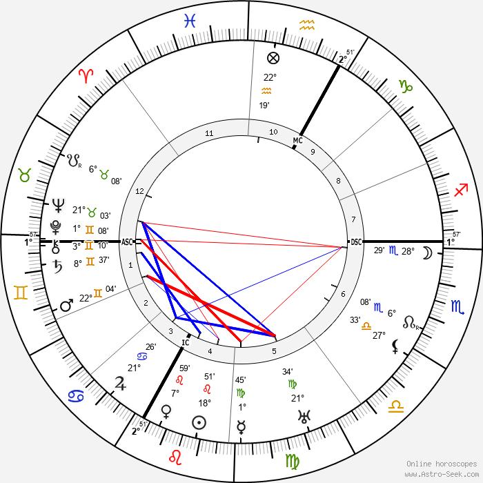 Ernst Stadler - Birth horoscope chart
