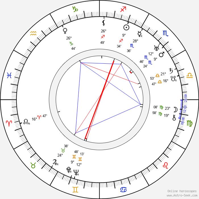Ernst Toller - Birth horoscope chart
