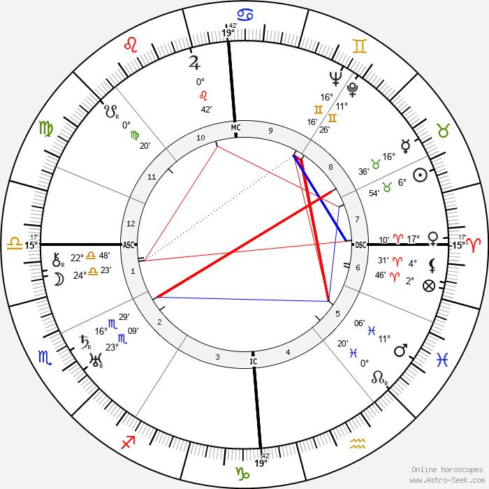 Ernst Udet - Birth horoscope chart