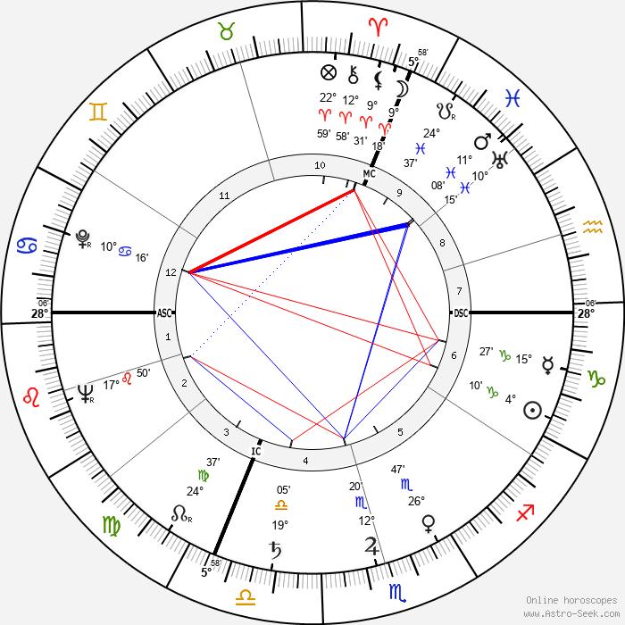 Ernst von Xylander - Birth horoscope chart