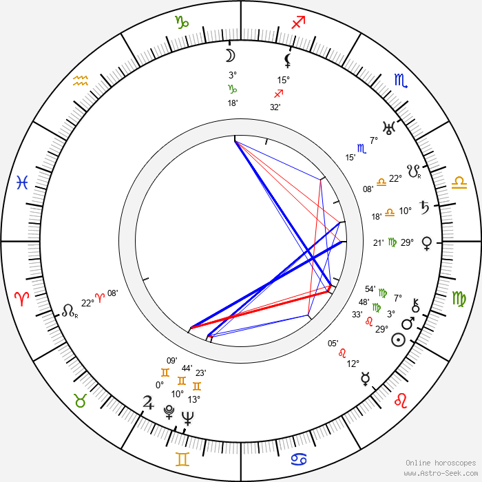 Ernst Waldow - Birth horoscope chart
