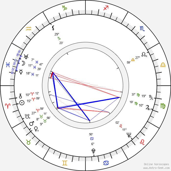 Ernst Wellton - Birth horoscope chart
