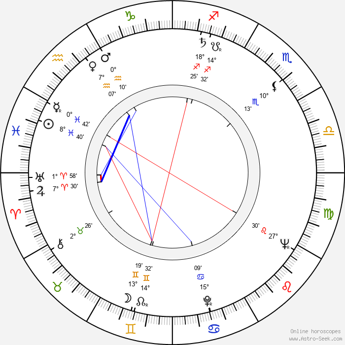 Erol Tas - Birth horoscope chart