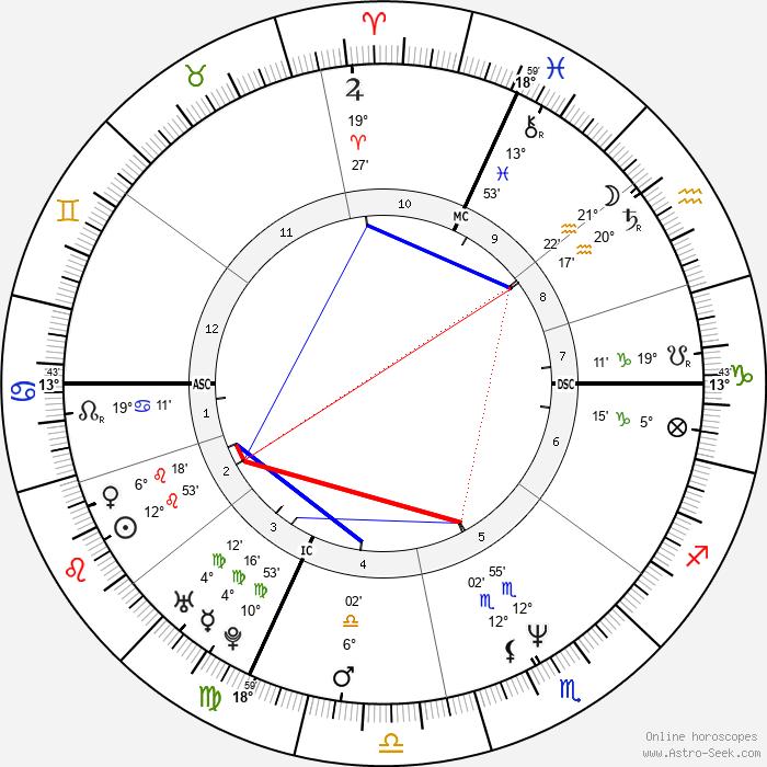 Eros Poli - Birth horoscope chart