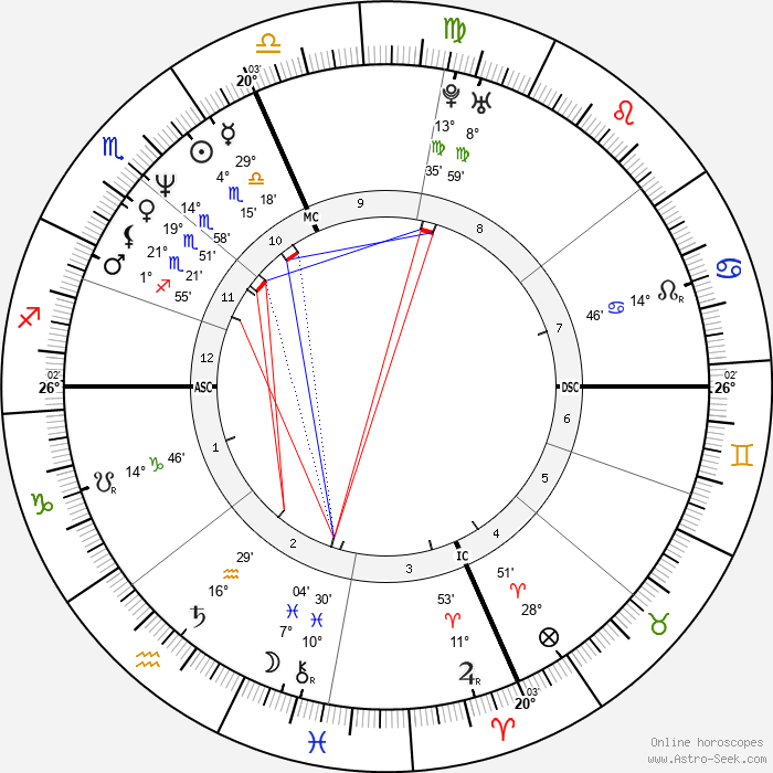 Eros Ramazzotti - Birth horoscope chart