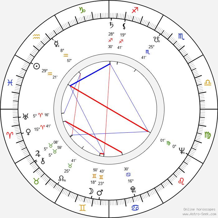 Ertem Egilmez - Birth horoscope chart