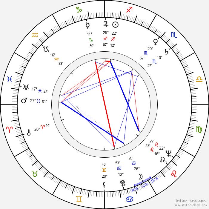 Ervin Kibédi - Birth horoscope chart