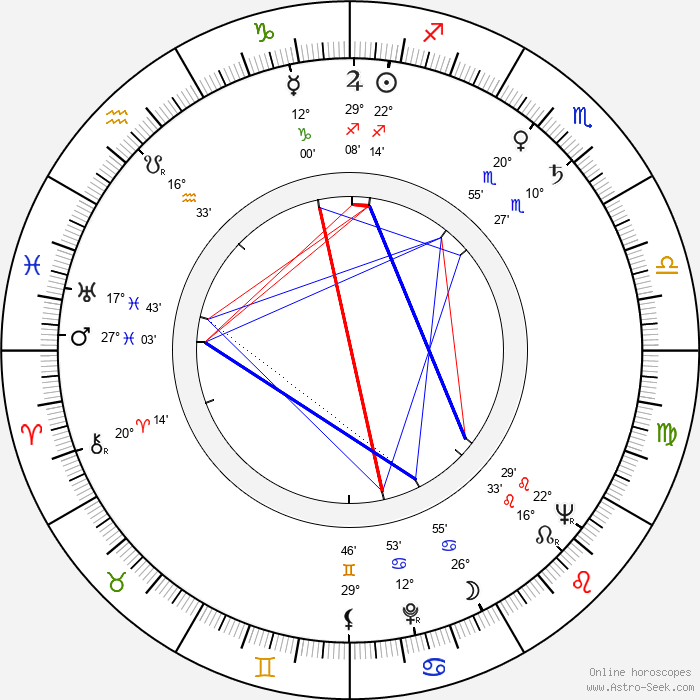 Ervin Kibédi - Birth horoscope chart