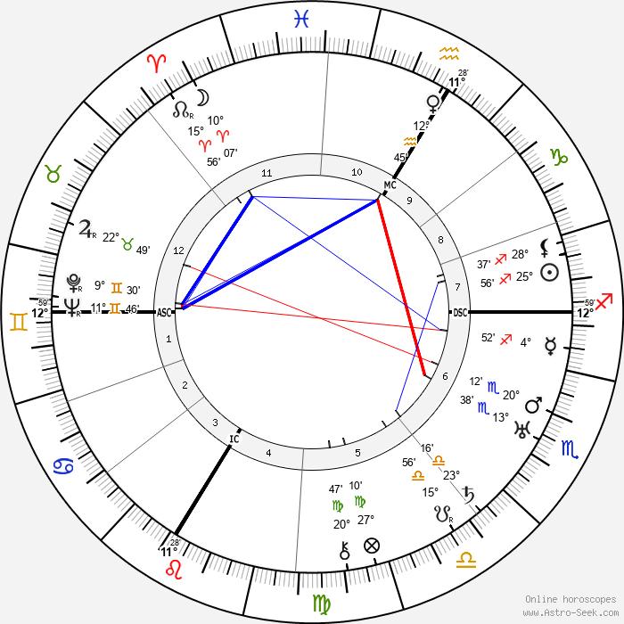Erwin Piscator - Birth horoscope chart
