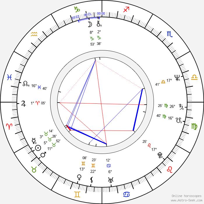 Erwin Stoff - Birth horoscope chart