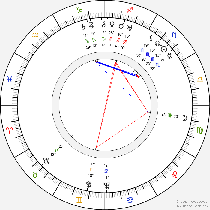 Erzsi Orsolya - Birth horoscope chart