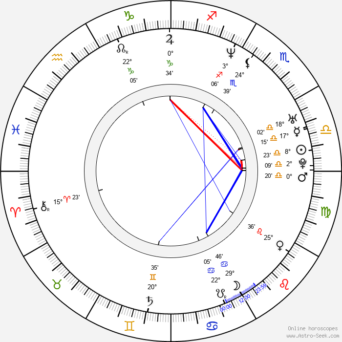Esa Holopainen - Birth horoscope chart