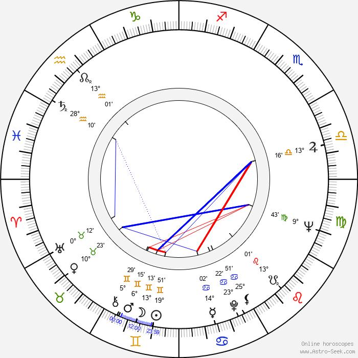 Esko Kahilainen - Birth horoscope chart