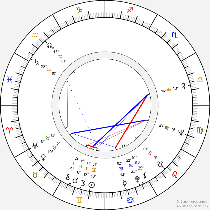 Esko Kahilainen - Birth horoscope chart
