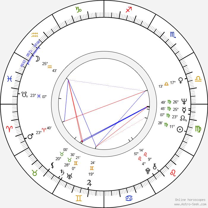 Esko Linnavalli - Birth horoscope chart