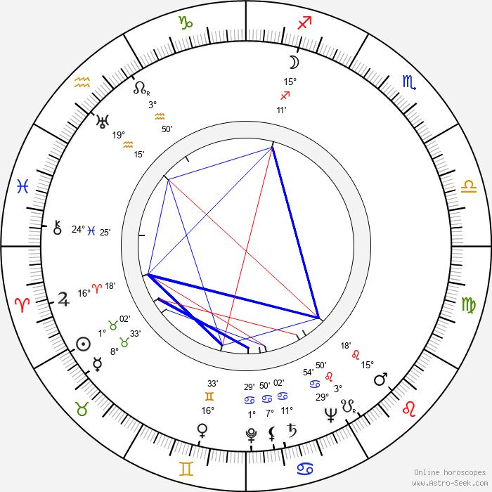 Esko Mannermaa - Birth horoscope chart