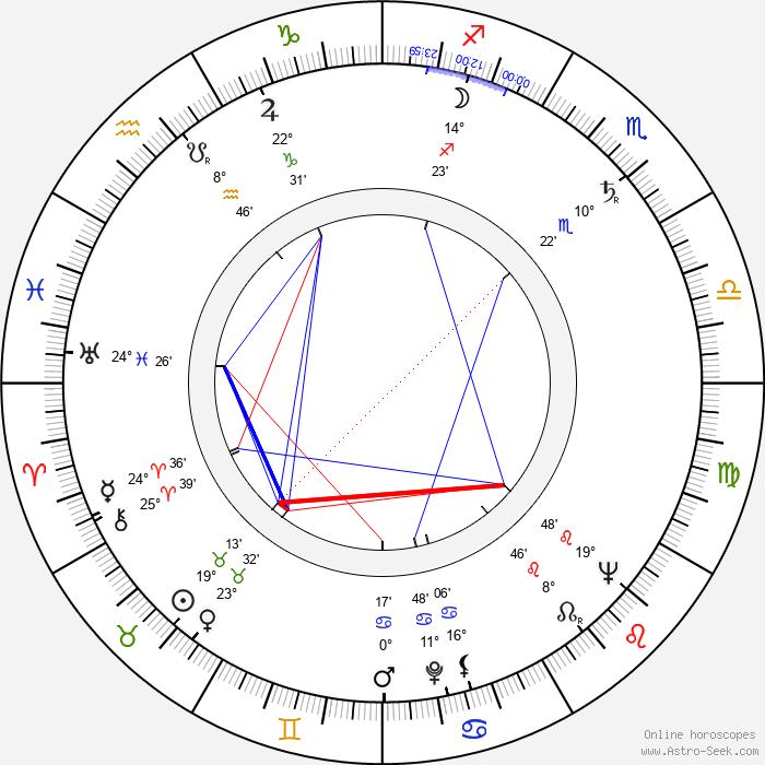 Esko Nevalainen - Birth horoscope chart