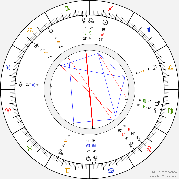 Esko Saha - Birth horoscope chart
