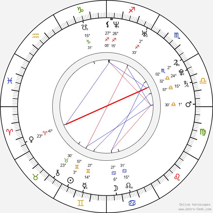 Esmé Bianco - Birth horoscope chart