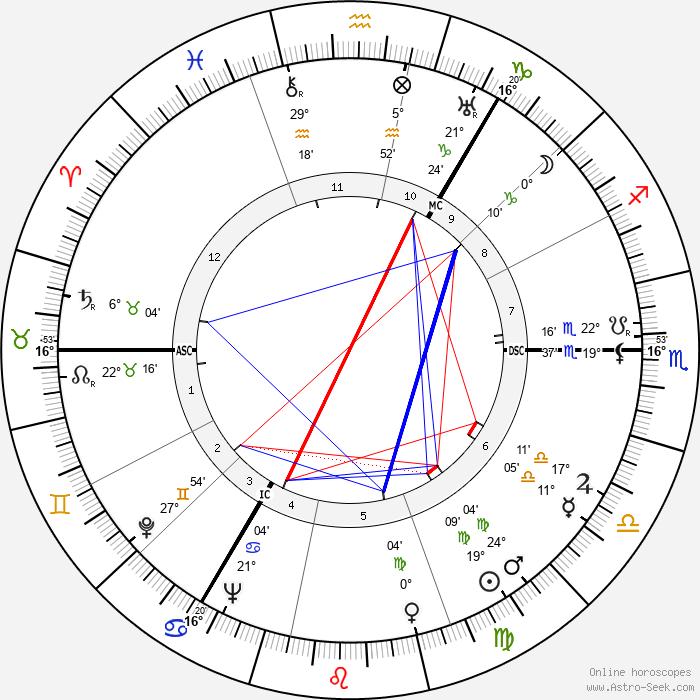 Esmé Gordon - Birth horoscope chart