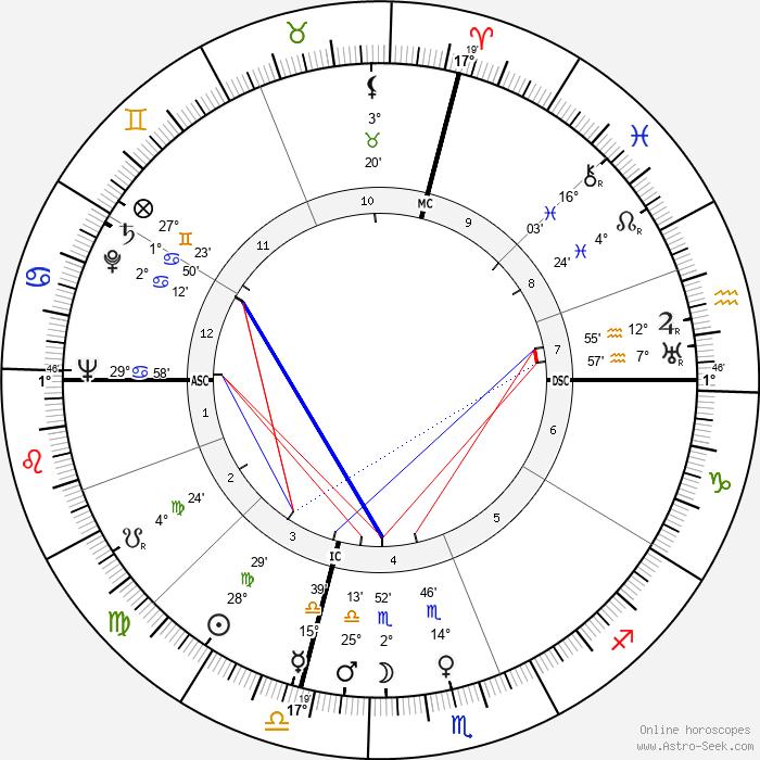 Esmond Emerson Snell - Birth horoscope chart