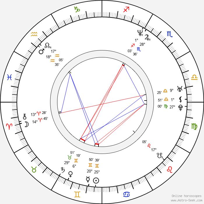 Espen Sandberg - Birth horoscope chart