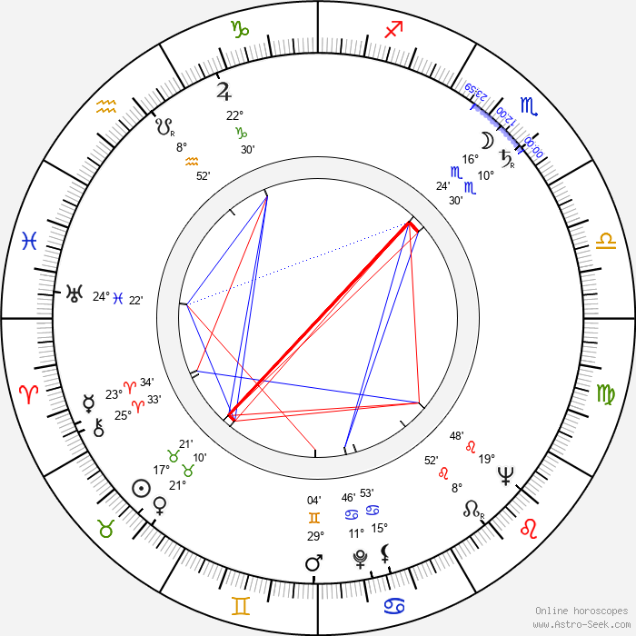 Estanis González - Birth horoscope chart