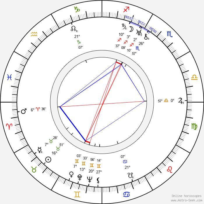 Estelle Clark - Birth horoscope chart