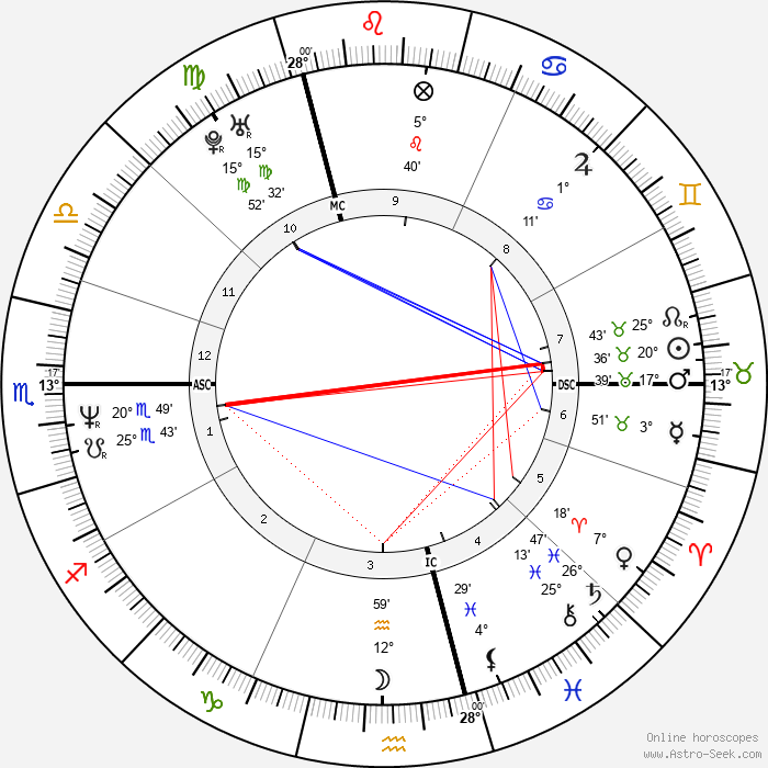Estelle Lefébure - Birth horoscope chart