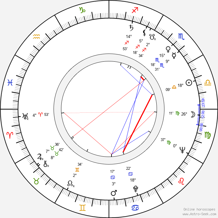 Estelle Omens - Birth horoscope chart