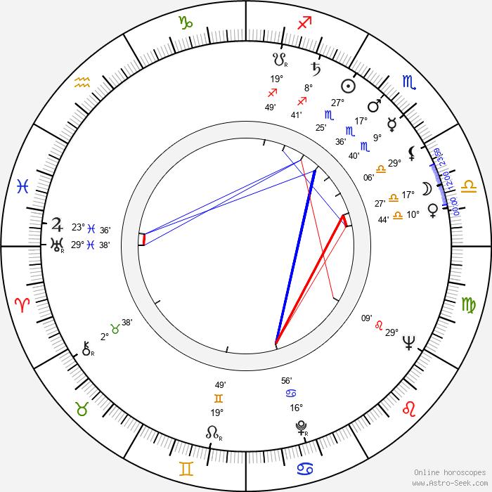 Estelle Parsons - Birth horoscope chart