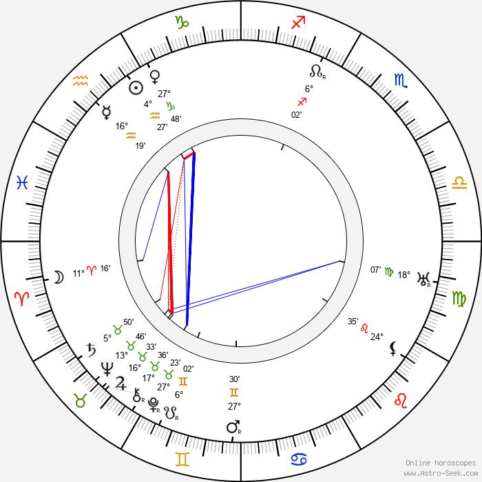 Estelle Winwood - Birth horoscope chart