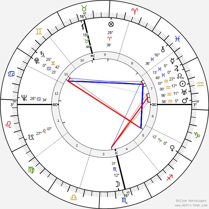 Ester de Figueiredo Ferraz - Birth horoscope chart