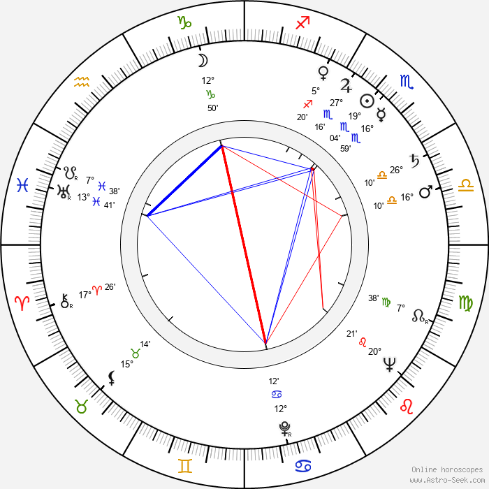 Ester Krumbachová - Birth horoscope chart