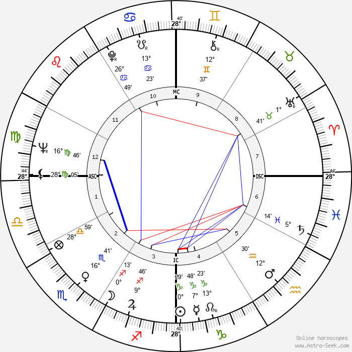 Esther Phillips - Birth horoscope chart