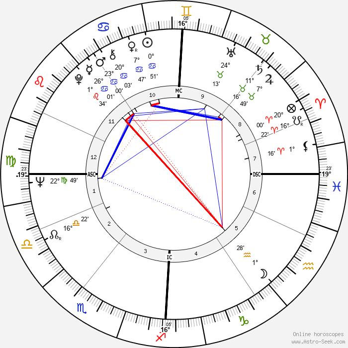 Esther Rantzen - Birth horoscope chart