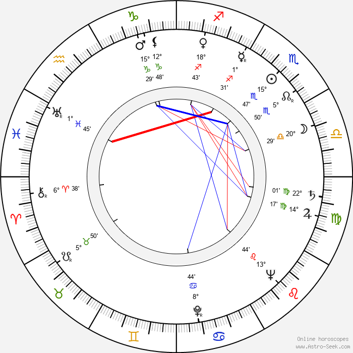 Esther Rolle - Birth horoscope chart