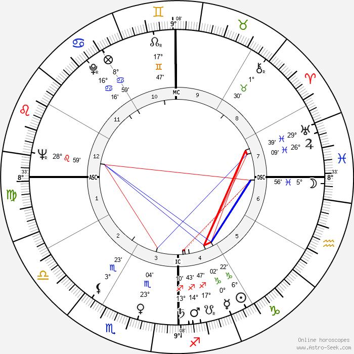 Esther Sandoval - Birth horoscope chart