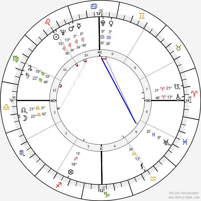 Esther Williams - Birth horoscope chart