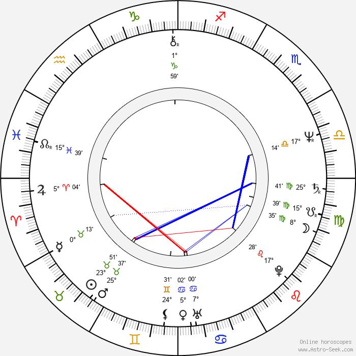 Etela Kucmanová - Birth horoscope chart